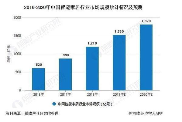 广州国际智能家居展