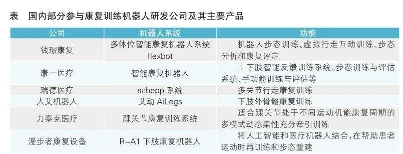 未来可期,医疗机器人行业站上风口 - 广州工业自动化展